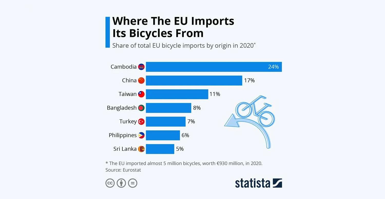 Bisiklet İhracatı