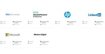 Dünya'nın En Etik Teknoloji Şirketleri!