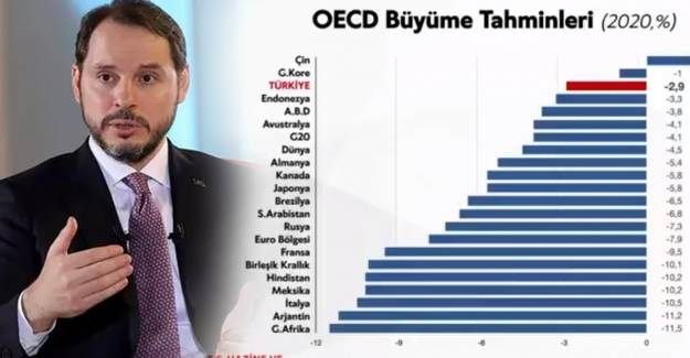 Bakan Albayrak: 'Türkiye Pandemiden En Az Etkilenen Üçüncü Ülke'